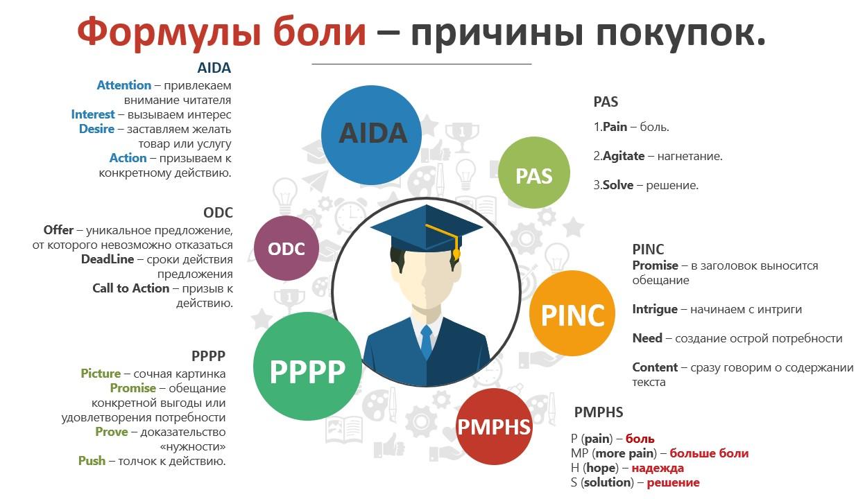 1.AIDA 2.PPPP 3.PAS 4.ODC 5.PINC 6.PmPHS